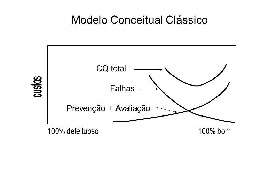 CQ total Falhas Prevenção + Avaliação Modelo Conceitual Clássico 100% defeituoso100% bom