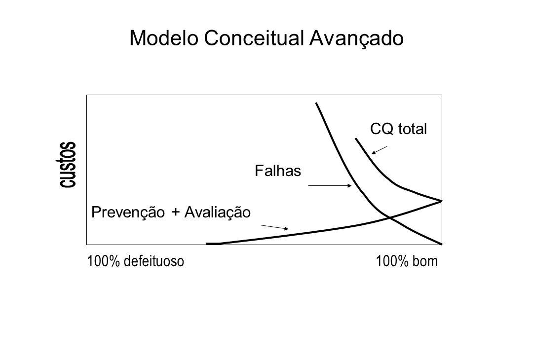 Modelo Conceitual Avançado CQ total Falhas Prevenção + Avaliação 100% defeituoso100% bom