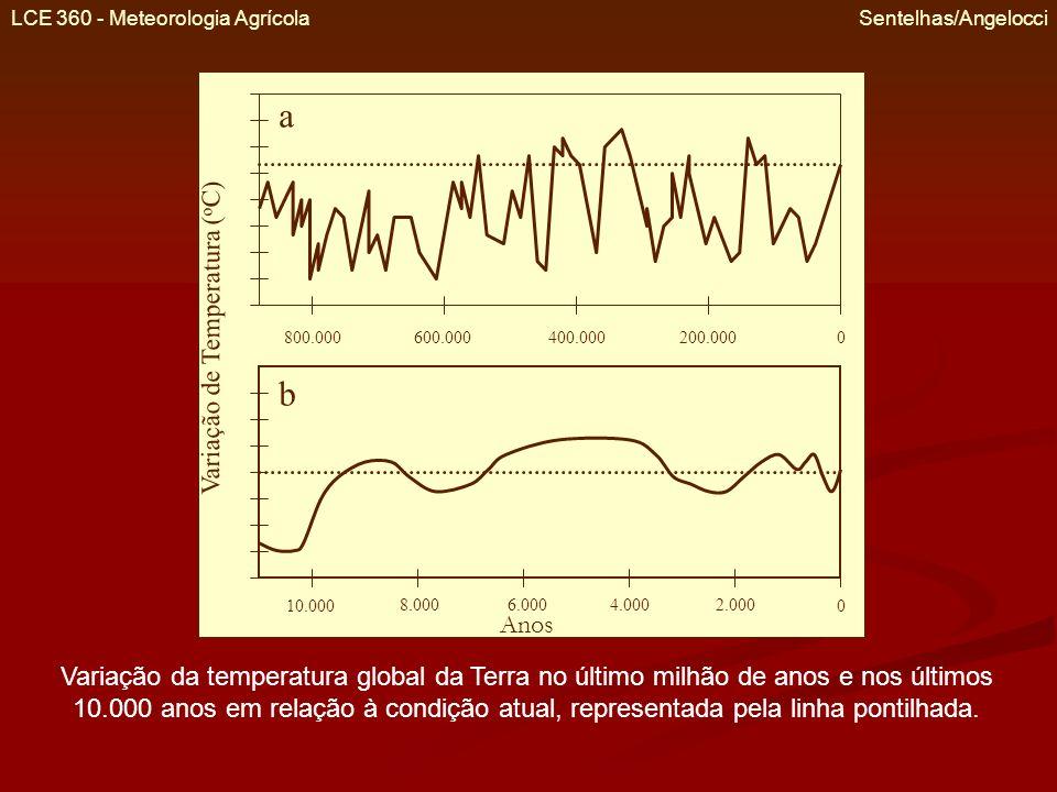 LCE 360 - Meteorologia Agrícola Sentelhas/Angelocci 800.000600.000400.000200.0000 a b 10.000 8.0006.0004.0002.000 0 Variação de Temperatura ( o C) Ano