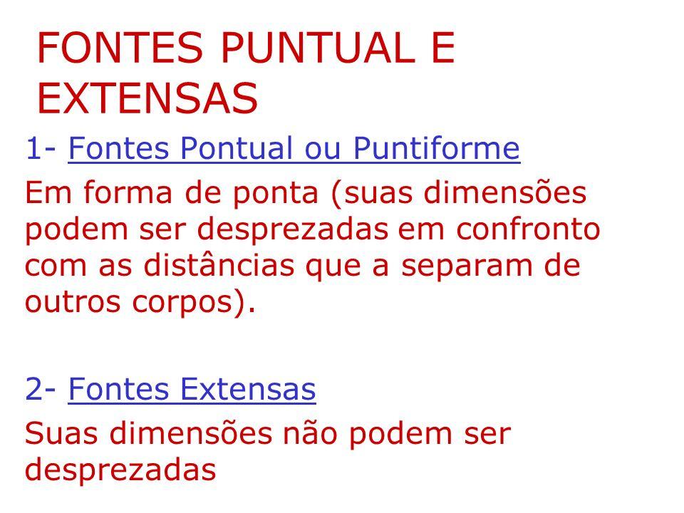 FONTES PUNTUAL E EXTENSAS 1- Fontes Pontual ou Puntiforme Em forma de ponta (suas dimensões podem ser desprezadas em confronto com as distâncias que a