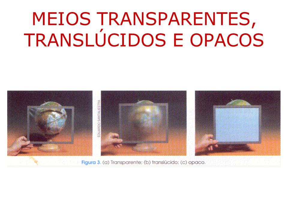 MEIOS TRANSPARENTES, TRANSLÚCIDOS E OPACOS