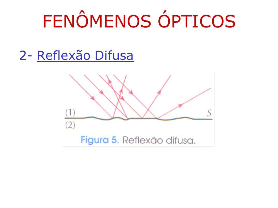 FENÔMENOS ÓPTICOS 2- Reflexão Difusa