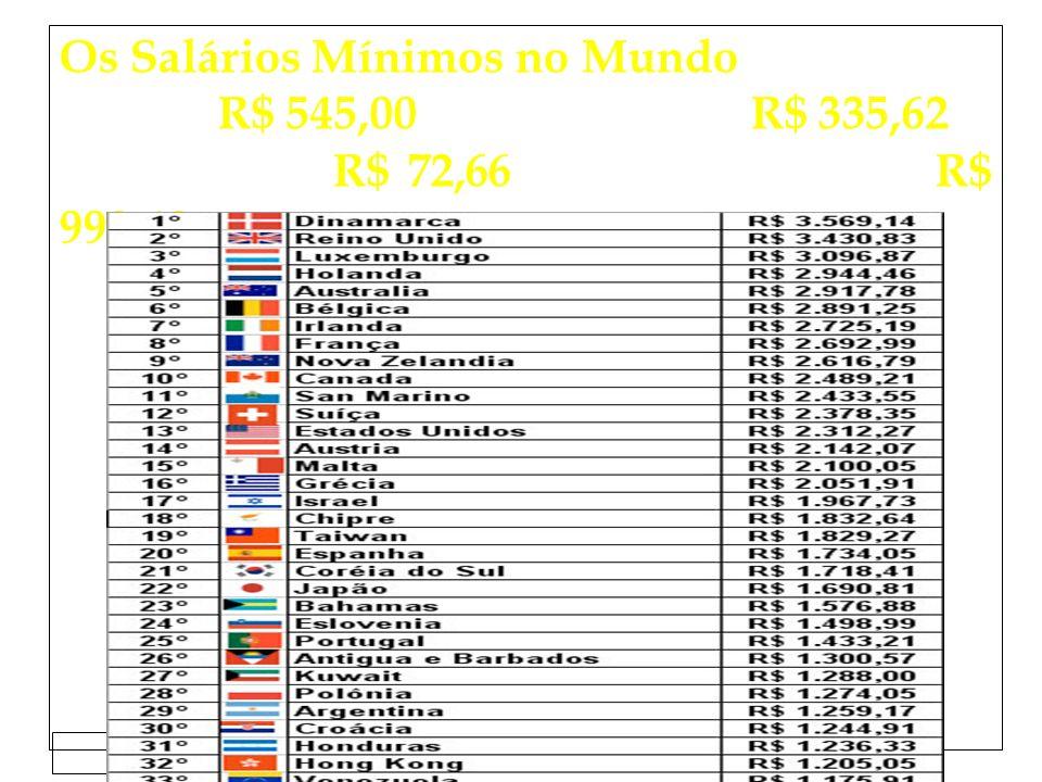 Clique para editar o estilo do subtítulo mestre 15/02/12 Os Salários Mínimos no Mundo Brasil: R$ 545,00 China: R$ 335,62 Laos: R$ 72,66 Hong Kong: R$ 998,40