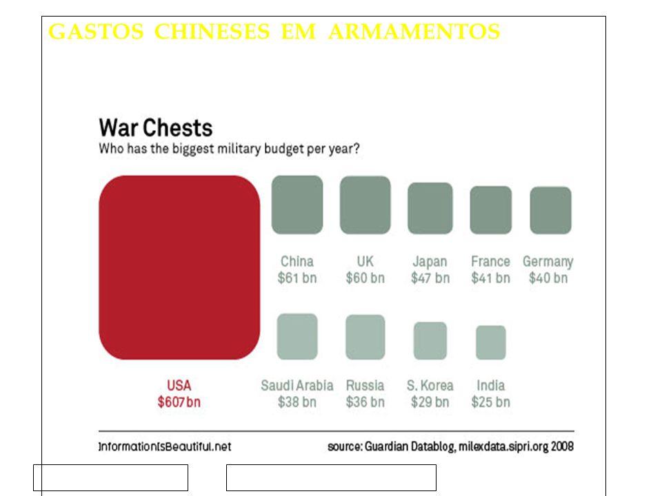 Clique para editar o estilo do subtítulo mestre 15/02/12 GASTOS CHINESES EM ARMAMENTOS (QUEM TEM O MAIOR ORÇAMENTO MILITAR POR ANO ) O Brasil ocupa o 10º lugar, com um total de US$ 13,408 bilhões BRA