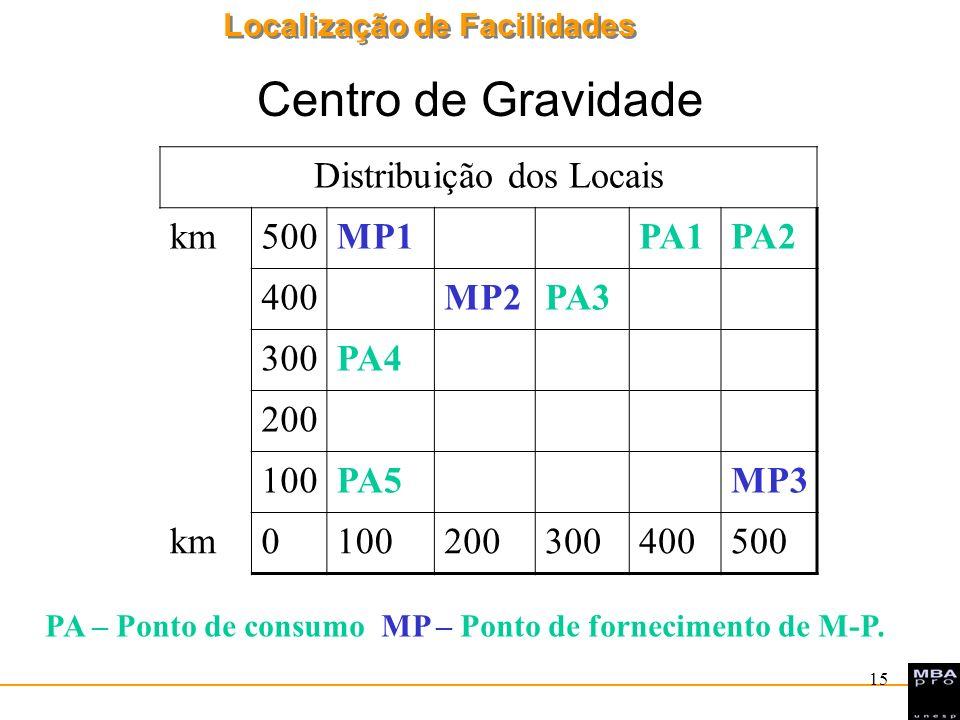 Localização de Facilidades 15 Centro de Gravidade Distribuição dos Locais km500MP1PA1PA2 400MP2PA3 300PA4 200 100PA5MP3 km0100200300400500 PA – Ponto