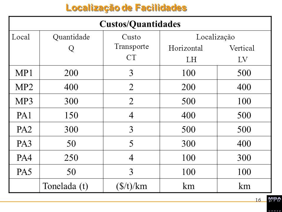 Localização de Facilidades 17 Centro de Gravidade Localização Horizontal (LH): LH = ( Q i *CT i *LH i )/( Q i *CT i ) = (200.3.100 + 400.2.200 +...+ 50.3.100)/(200.3 +...50.3)= = 1.400.000/4.900 = 285,7 km.