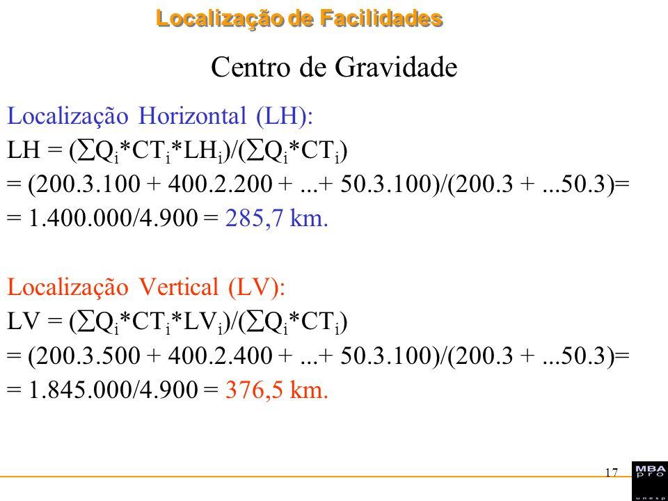 Localização de Facilidades 17 Centro de Gravidade Localização Horizontal (LH): LH = ( Q i *CT i *LH i )/( Q i *CT i ) = (200.3.100 + 400.2.200 +...+ 5