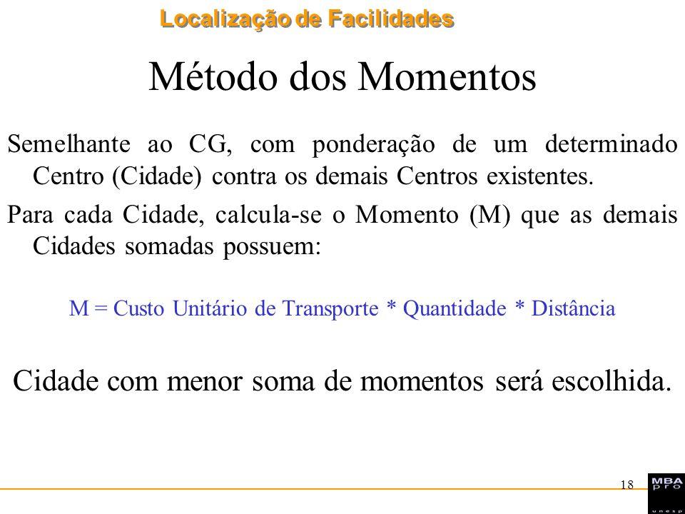 Localização de Facilidades 19 Método dos Momentos A, 10 t B, 3 t D, 5 t C, 5 t 100 km 200 km 300 km 150 km Custo Unitário Transporte = $2,00/t/Km Onde localizar o CD?
