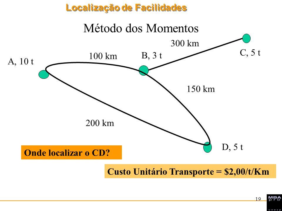 Localização de Facilidades 19 Método dos Momentos A, 10 t B, 3 t D, 5 t C, 5 t 100 km 200 km 300 km 150 km Custo Unitário Transporte = $2,00/t/Km Onde