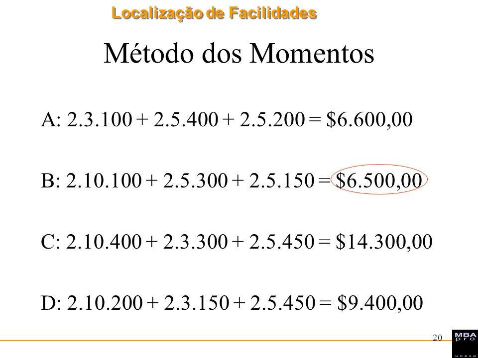 Localização de Facilidades 20 Método dos Momentos A: 2.3.100 + 2.5.400 + 2.5.200 = $6.600,00 B: 2.10.100 + 2.5.300 + 2.5.150 = $6.500,00 C: 2.10.400 +