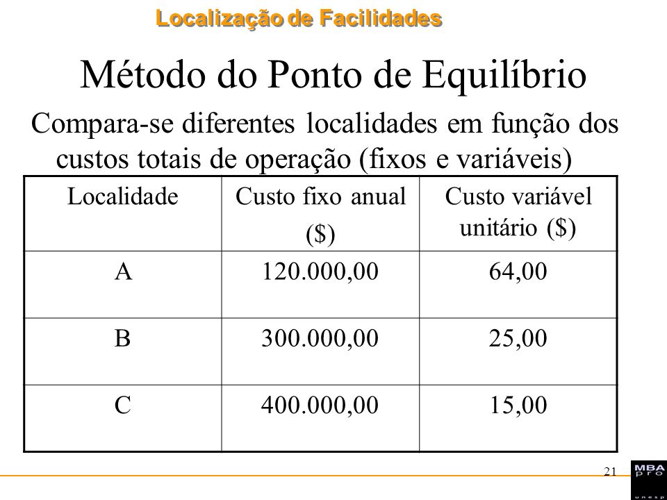 Localização de Facilidades 22 Método do Ponto de Equilíbrio Obter as equações das retas dos custos totais de cada Localidade Desenhar as retas para cada Localidade nos eixos Q = Quantidade versus CT = Custo Total Verificar as interseções das retas e obter a melhor localização para cada intervalo de valores da Quantidade