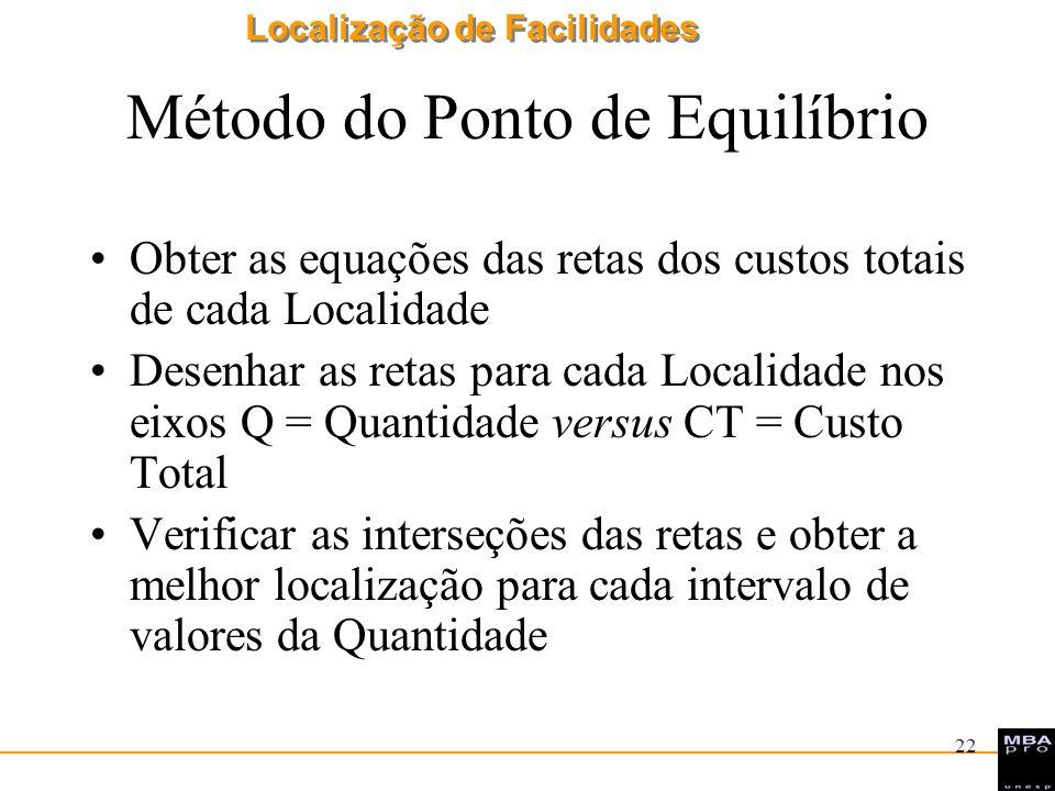 Localização de Facilidades 22 Método do Ponto de Equilíbrio Obter as equações das retas dos custos totais de cada Localidade Desenhar as retas para ca