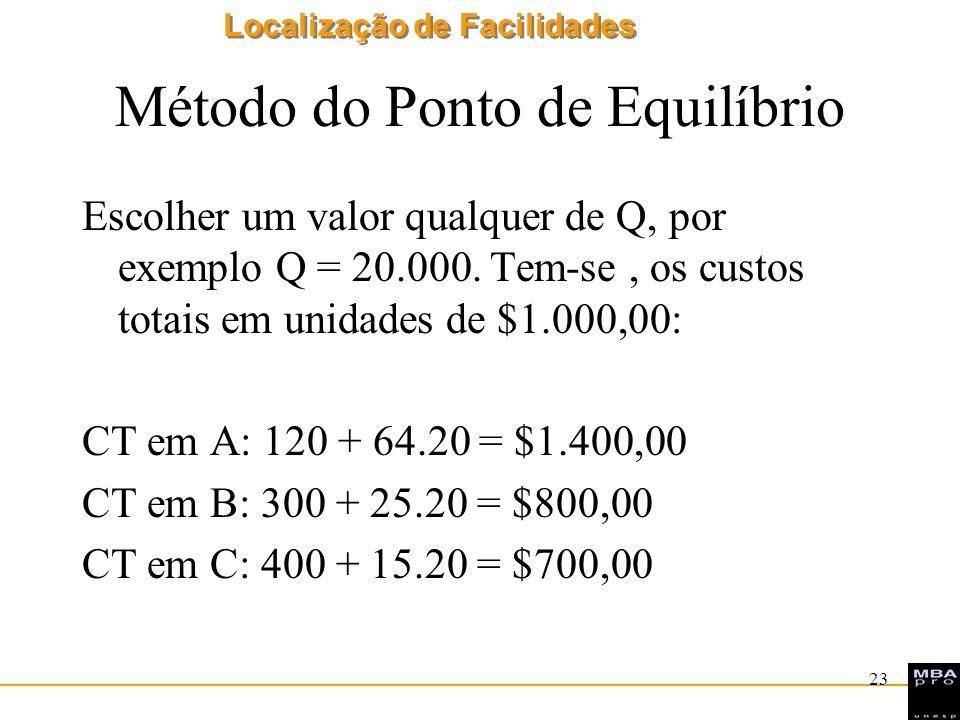 Localização de Facilidades 23 Método do Ponto de Equilíbrio Escolher um valor qualquer de Q, por exemplo Q = 20.000. Tem-se, os custos totais em unida