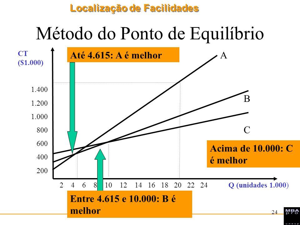 Localização de Facilidades 24 Método do Ponto de Equilíbrio 2 4 6 8 10 12 14 16 18 20 22 24 Q (unidades 1.000) CT ($1.000) 1.400 1.200 1.000 800 600 4