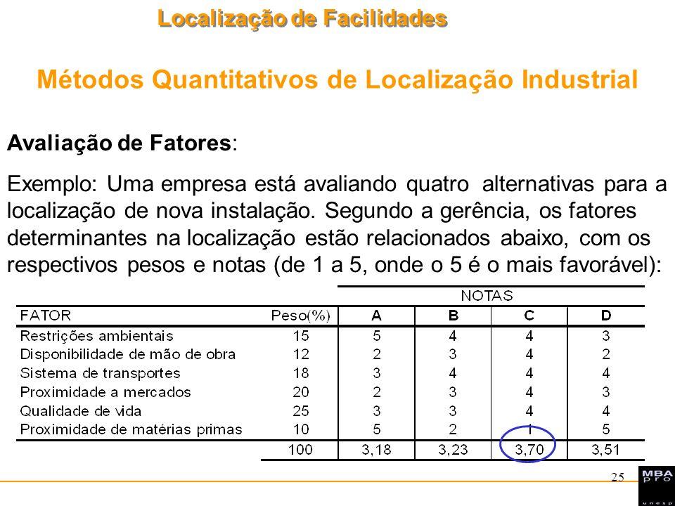 Localização de Facilidades 26 NOTAS FATORPeso(%)ABCD Disponibilidade de pessoal107,586,55 Aspectos sindicais1510579,5 Restrições ambientais2057,596,5 Qualidade de vida15989,58,5 Suprimento de materiais156,567,58,5 Isenção de impostos155888,5 Desenvolvimento regional105686,5 Uma empresa deseja ponderar os fatores qualitativos de quatro cidades candidatas a sediar a sua nova unidade.