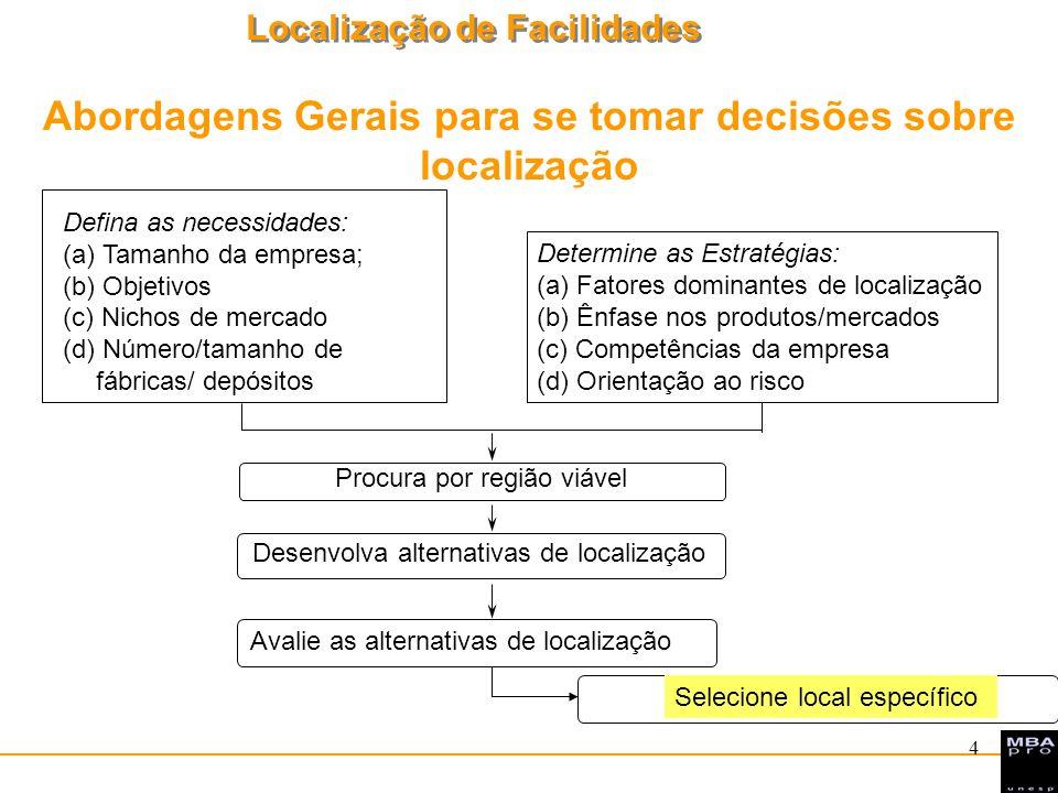 Localização de Facilidades 4 Determine as Estratégias: (a) Fatores dominantes de localização (b) Ênfase nos produtos/mercados (c) Competências da empr