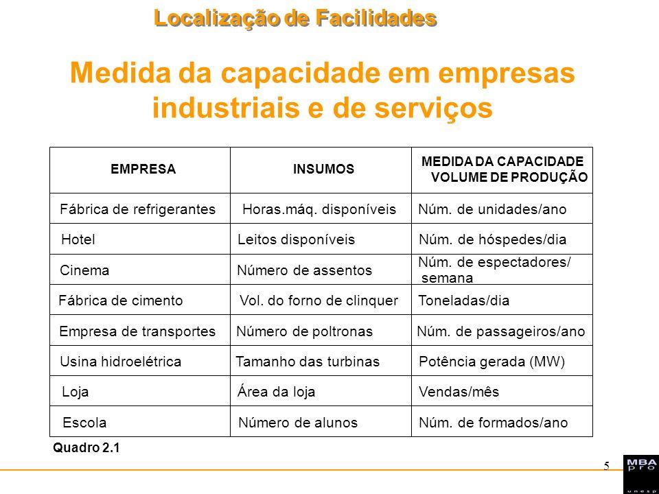 Localização de Facilidades 5 Medida da capacidade em empresas industriais e de serviços EMPRESAINSUMOS MEDIDA DA CAPACIDADE VOLUME DE PRODUÇÃO Fábrica