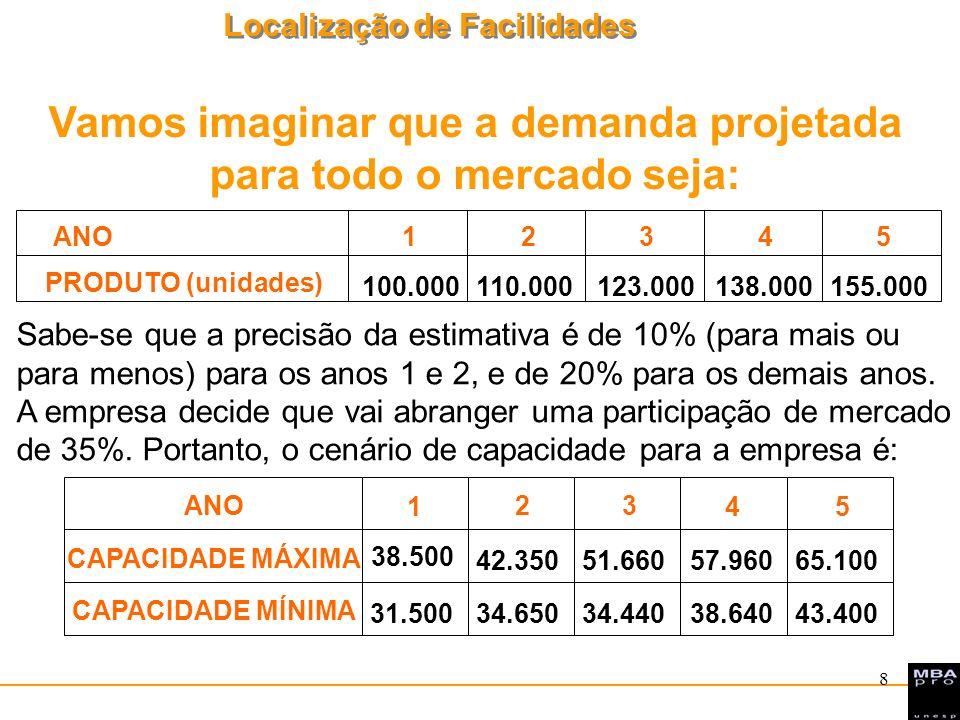 Localização de Facilidades 8 ANO12345 PRODUTO (unidades) 100.000110.000123.000138.000155.000 ANO 1 2 3 45 CAPACIDADE MÁXIMA 38.500 42.35051.66057.9606