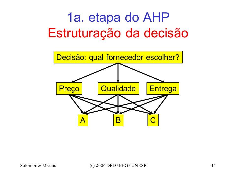 Salomon & Marins(c) 2006 DPD / FEG / UNESP11 1a. etapa do AHP Estruturação da decisão Decisão: qual fornecedor escolher? QualidadePreçoEntrega BAC