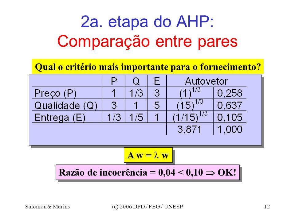 Salomon & Marins(c) 2006 DPD / FEG / UNESP12 2a. etapa do AHP: Comparação entre pares Qual o critério mais importante para o fornecimento? A w = w Raz