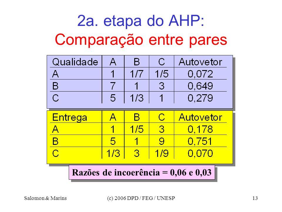 Salomon & Marins(c) 2006 DPD / FEG / UNESP13 2a. etapa do AHP: Comparação entre pares Razões de incoerência = 0,06 e 0,03