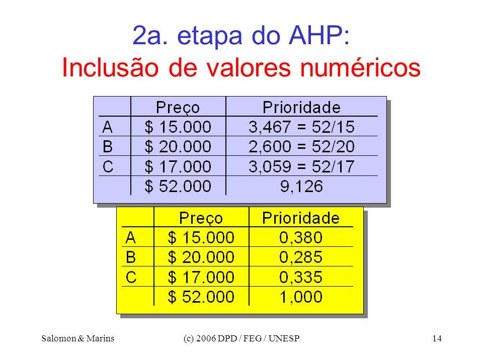 Salomon & Marins(c) 2006 DPD / FEG / UNESP14 2a. etapa do AHP: Inclusão de valores numéricos