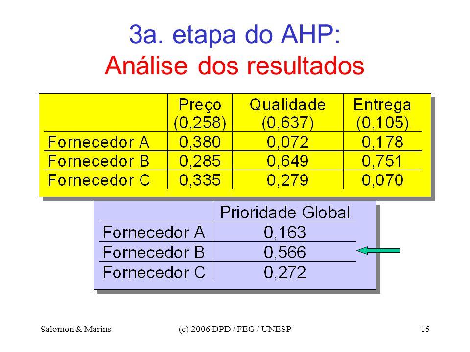 Salomon & Marins(c) 2006 DPD / FEG / UNESP15 3a. etapa do AHP: Análise dos resultados
