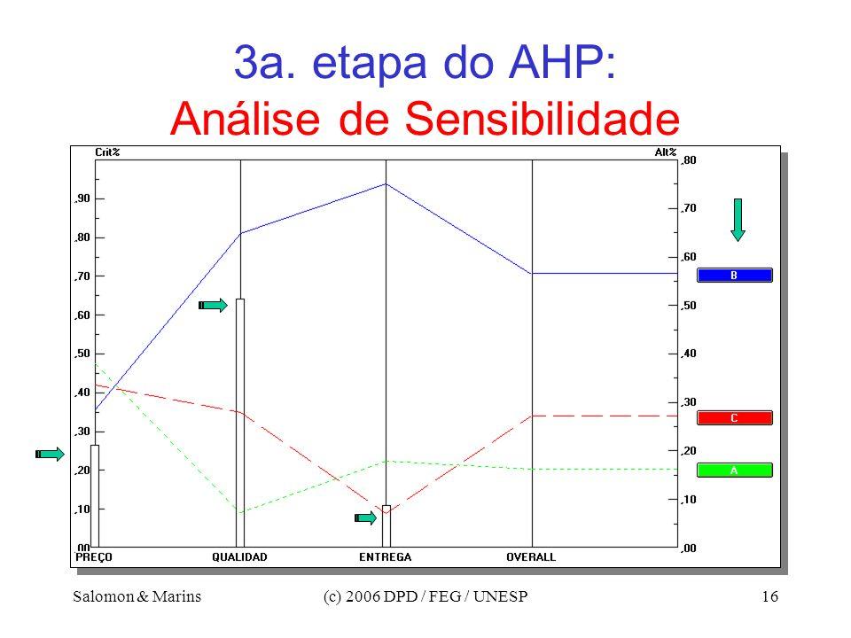 Salomon & Marins(c) 2006 DPD / FEG / UNESP16 3a. etapa do AHP: Análise de Sensibilidade
