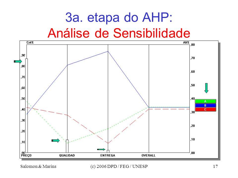 Salomon & Marins(c) 2006 DPD / FEG / UNESP17 3a. etapa do AHP: Análise de Sensibilidade