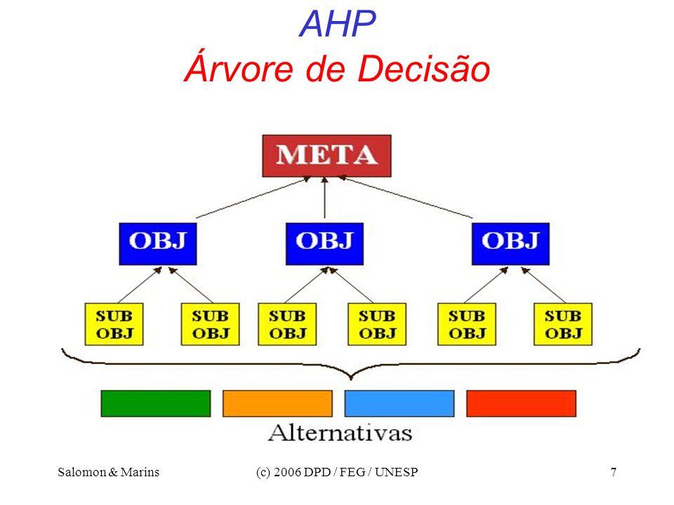 Salomon & Marins(c) 2006 DPD / FEG / UNESP7 AHP Árvore de Decisão