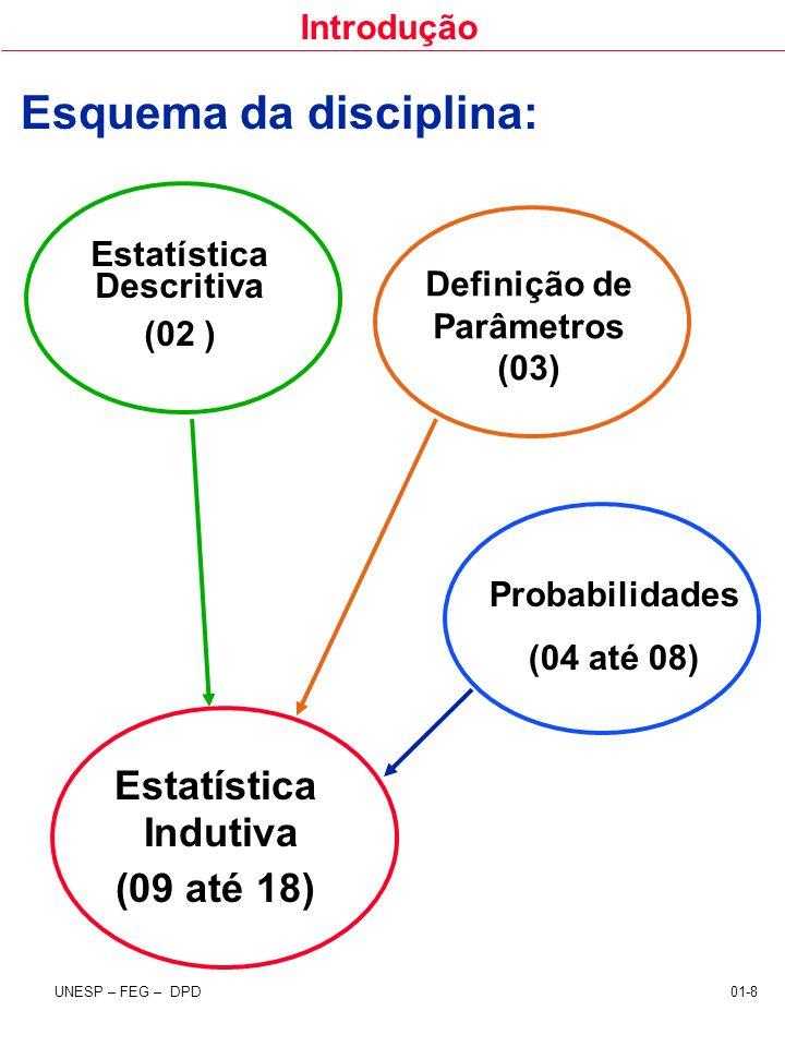 Introdução UNESP – FEG – DPD 01-8 Estatística Indutiva (09 até 18) Estatística Descritiva (02 ) Esquema da disciplina: Probabilidades (04 até 08) Defi