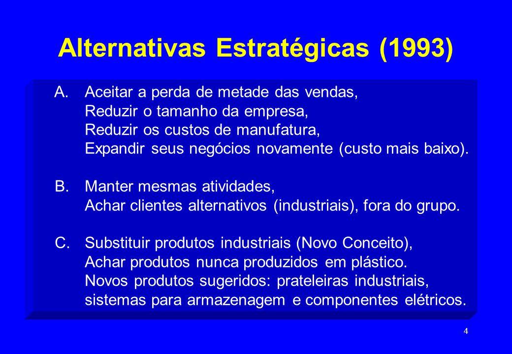 4 Alternativas Estratégicas (1993) A. Aceitar a perda de metade das vendas, Reduzir o tamanho da empresa, Reduzir os custos de manufatura, Expandir se