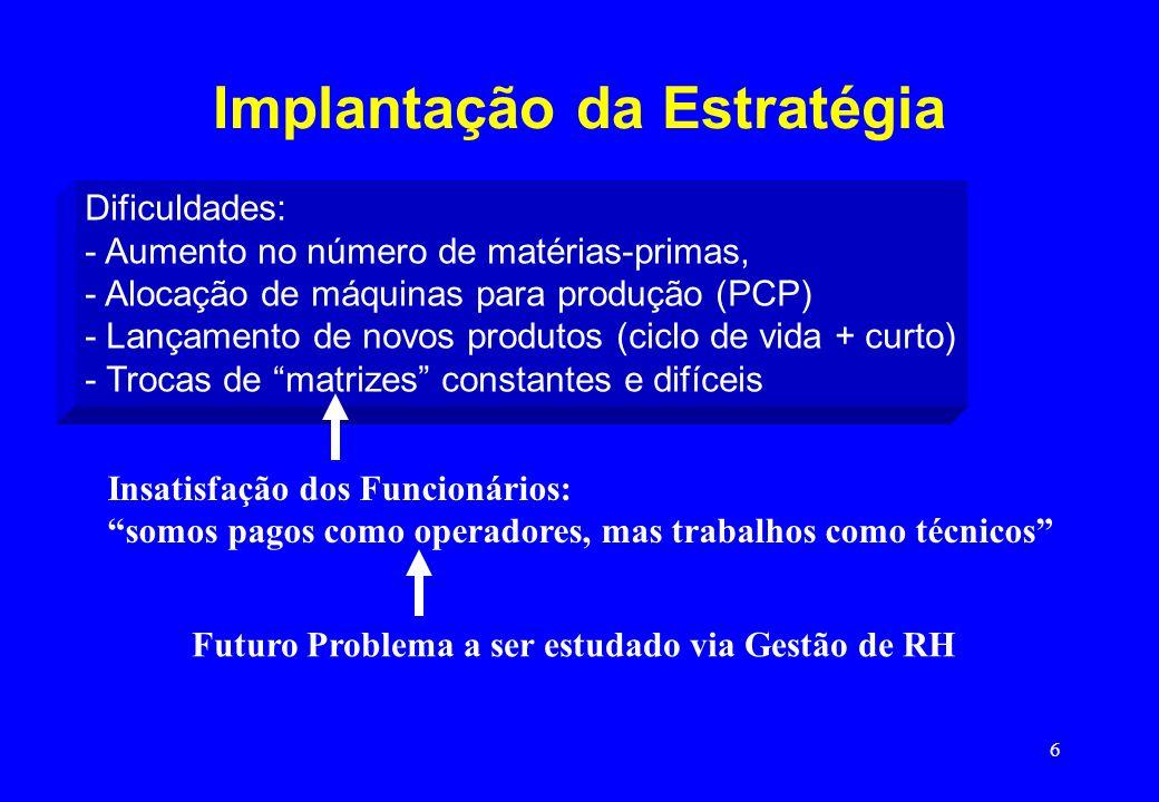 6 Implantação da Estratégia Dificuldades: - Aumento no número de matérias-primas, - Alocação de máquinas para produção (PCP) - Lançamento de novos pro