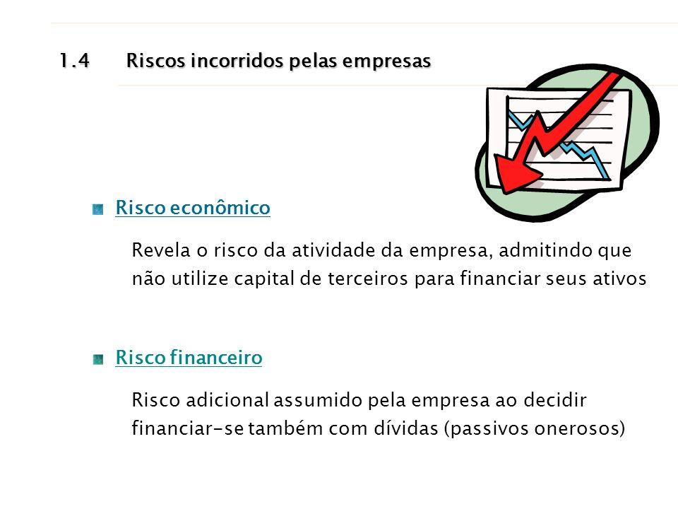1.4Riscos incorridos pelas empresas Risco econômico Revela o risco da atividade da empresa, admitindo que não utilize capital de terceiros para financ