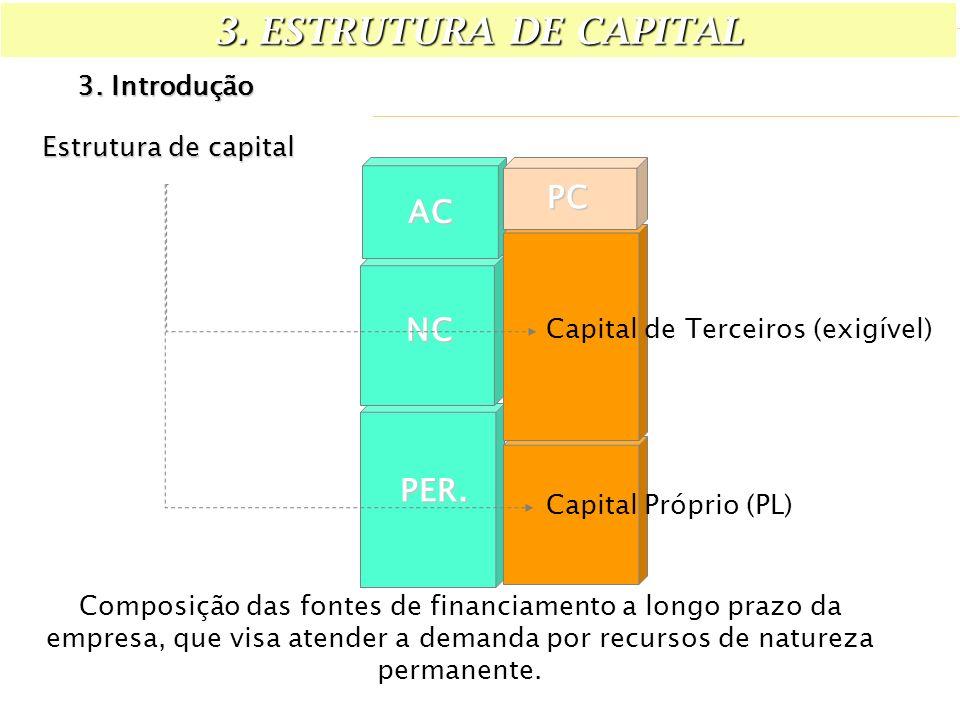 Estrutura de capital AC NC PER. PC Capital de Terceiros (exigível) Capital Próprio (PL) Composição das fontes de financiamento a longo prazo da empres