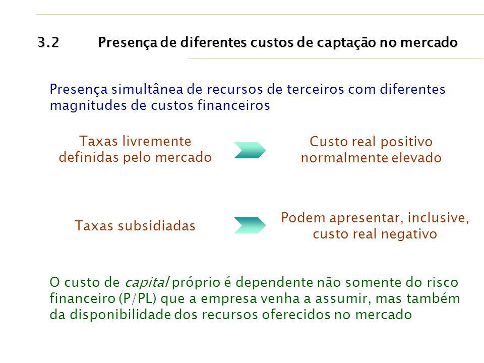 3.2 Presença de diferentes custos de captação no mercado Taxas livremente definidas pelo mercado Custo real positivo normalmente elevado Taxas subsidi