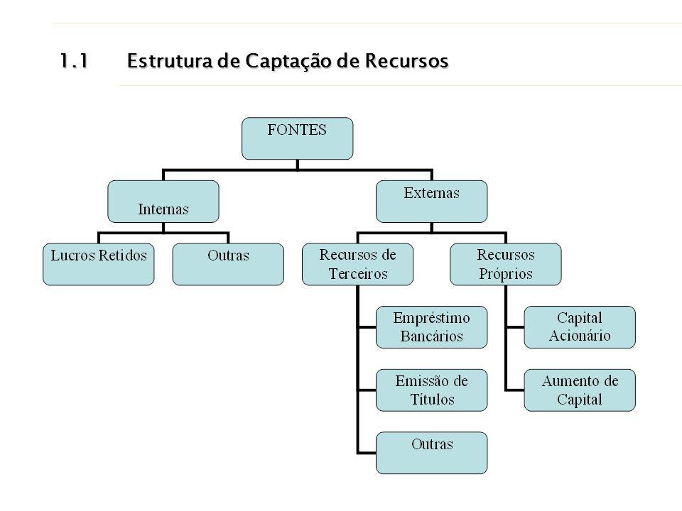 1.1Estrutura de Captação de Recursos