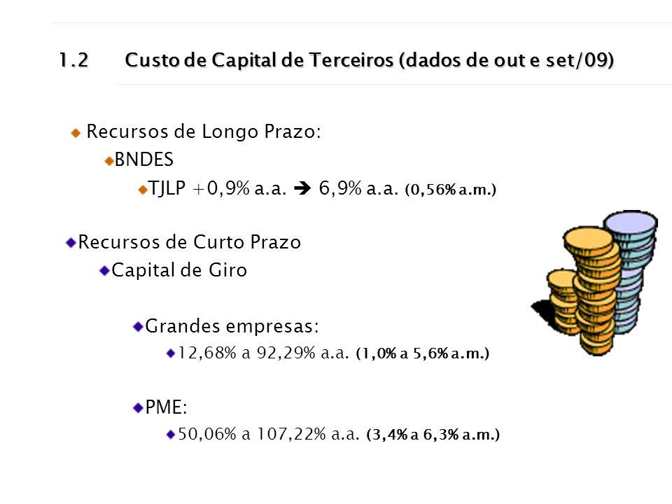 1.2Custo de Capital de Terceiros (dados de out e set/09) Recursos de Longo Prazo: BNDES TJLP +0,9% a.a. 6,9% a.a. (0,56% a.m.) Recursos de Curto Prazo