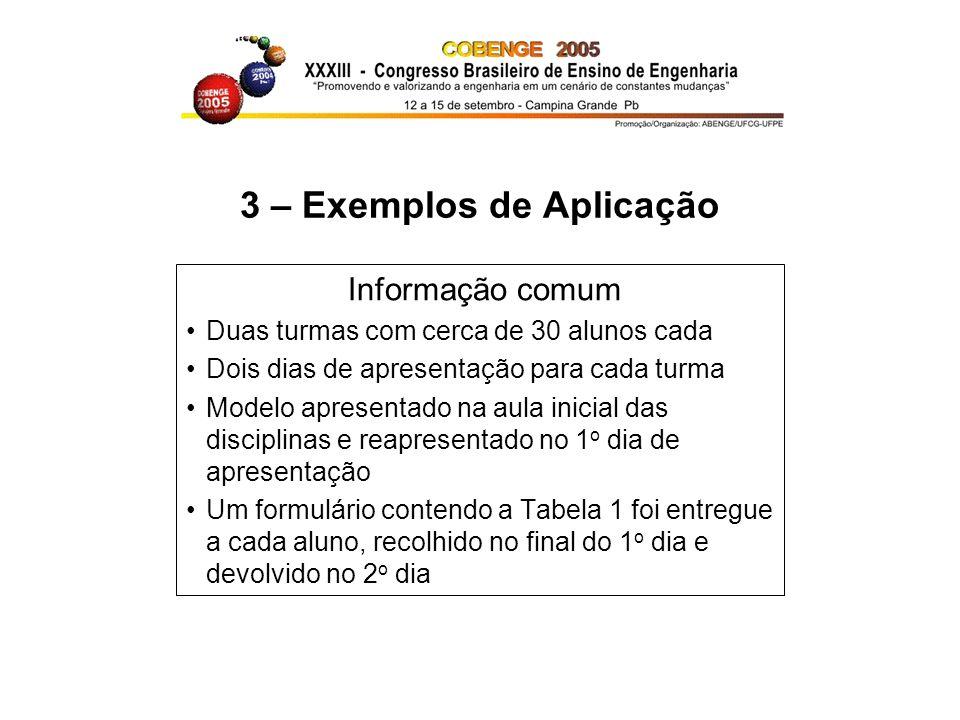 3 – Exemplos de Aplicação Informação comum Duas turmas com cerca de 30 alunos cada Dois dias de apresentação para cada turma Modelo apresentado na aul