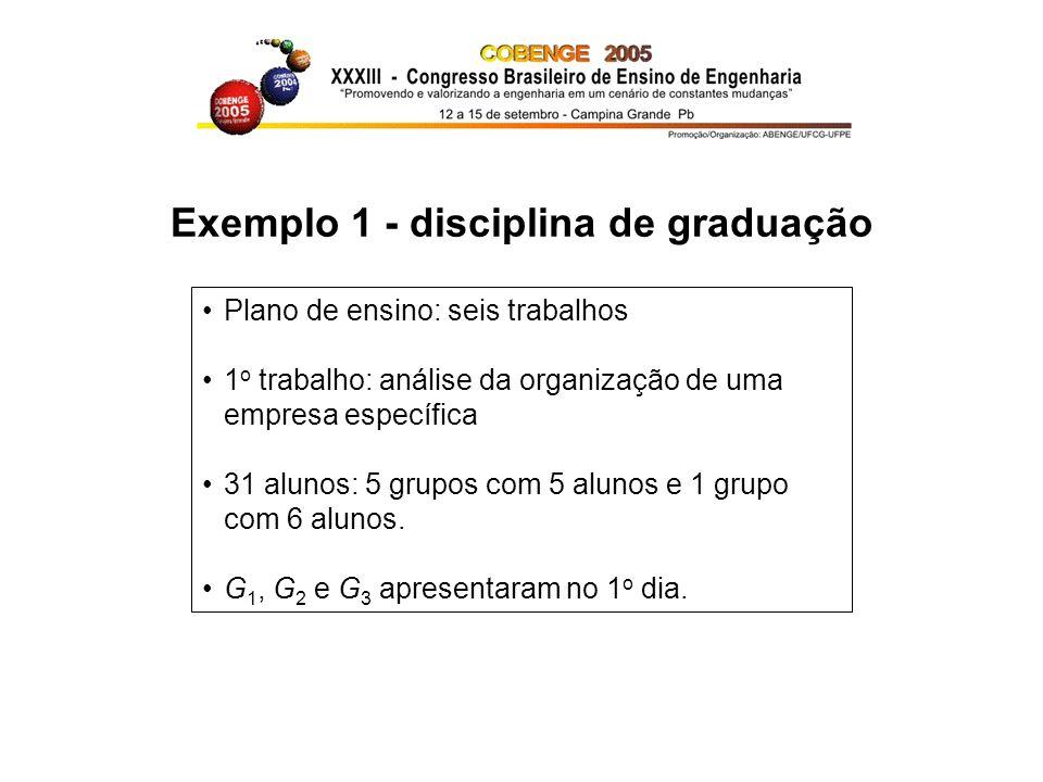 Exemplo 1 - disciplina de graduação Plano de ensino: seis trabalhos 1 o trabalho: análise da organização de uma empresa específica 31 alunos: 5 grupos