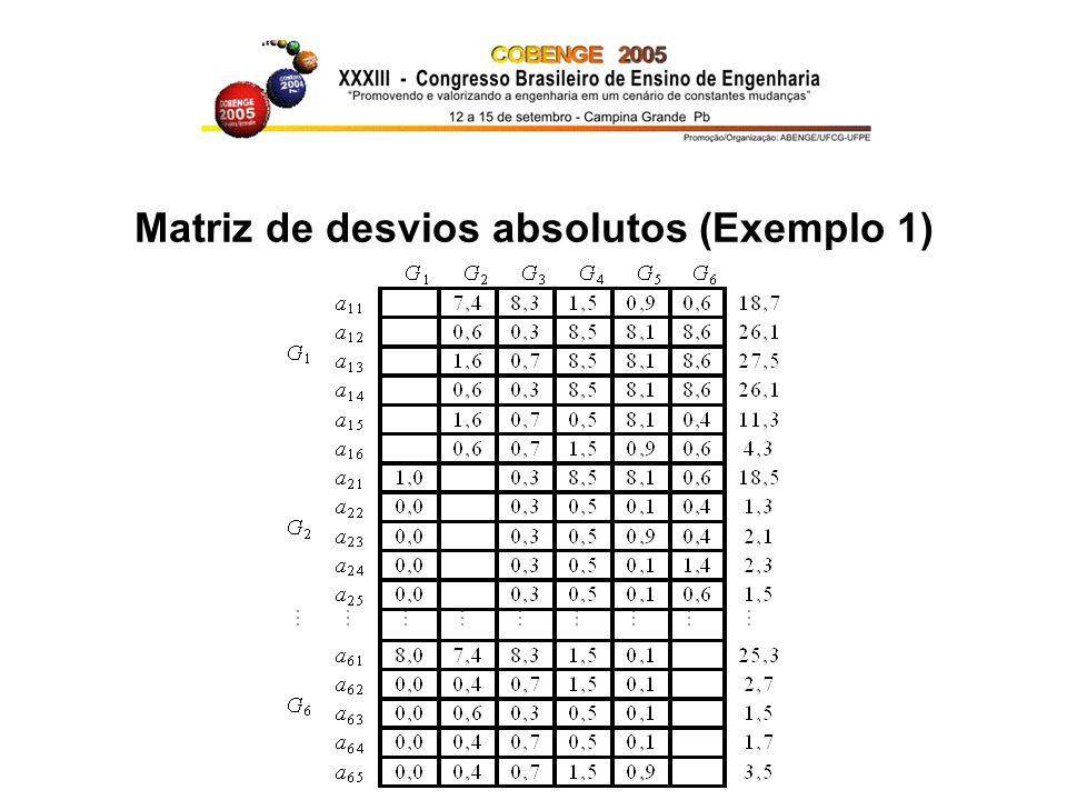 Matriz de desvios absolutos (Exemplo 1)