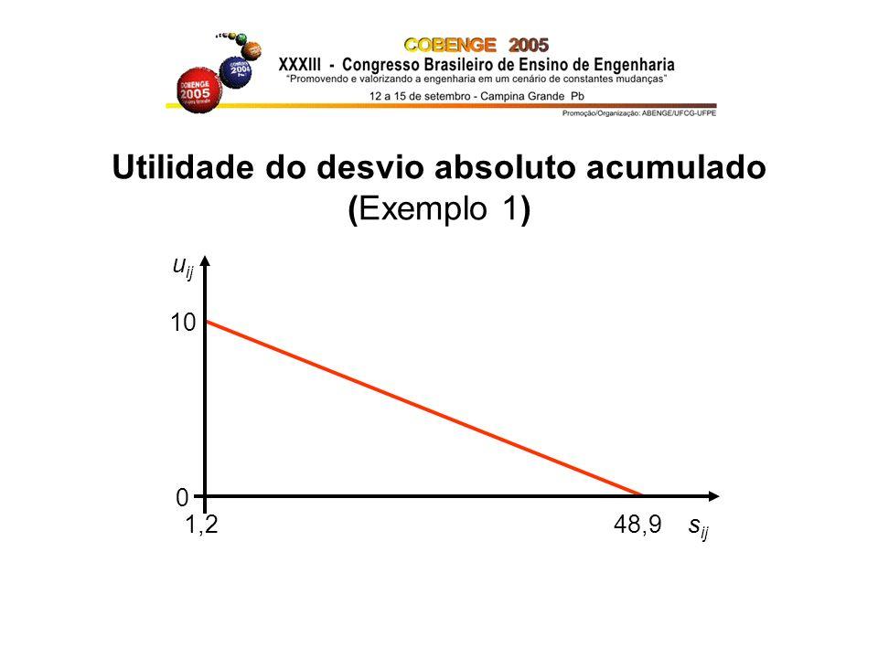 Utilidade do desvio absoluto acumulado (Exemplo 1) 1,2 48,9 s ij u ij 10 0
