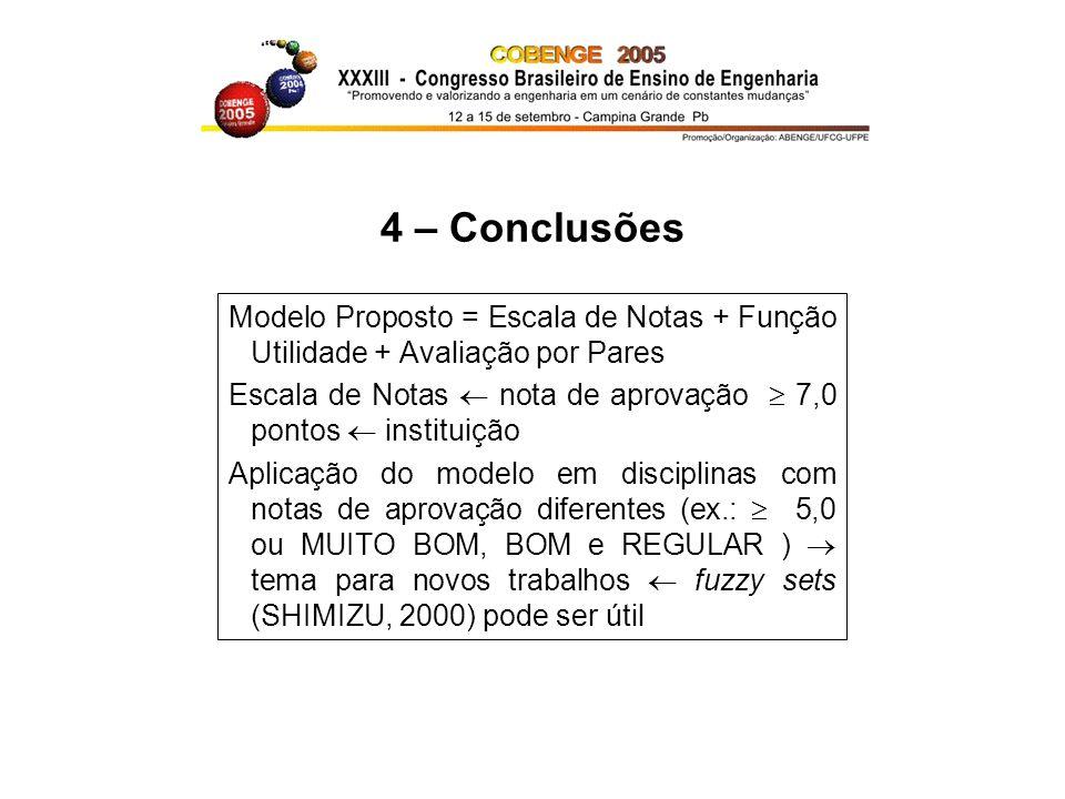 4 – Conclusões Modelo Proposto = Escala de Notas + Função Utilidade + Avaliação por Pares Escala de Notas nota de aprovação 7,0 pontos instituição Apl