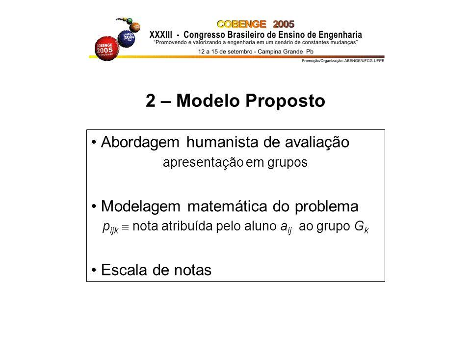 2 – Modelo Proposto Abordagem humanista de avaliação apresentação em grupos Modelagem matemática do problema p ijk nota atribuída pelo aluno a ij ao g