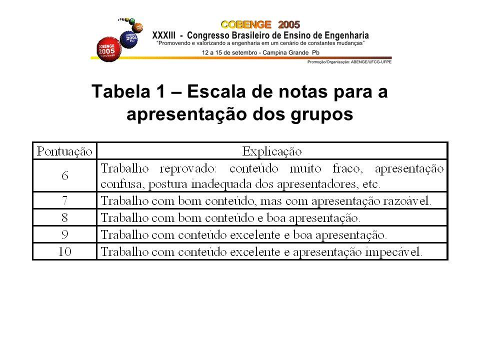 Tabela 1 – Escala de notas para a apresentação dos grupos