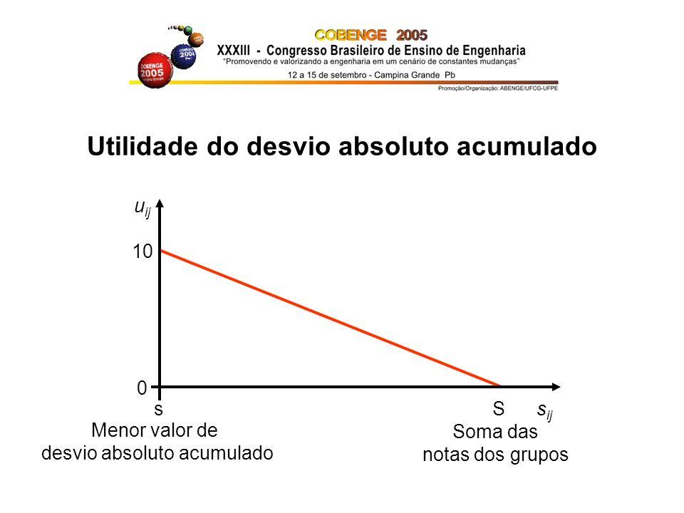 Nota individual (x ij ) x ij = (g i + u ij ) / 2 aluno que cometer menos erros de avaliação: u ij = 10 aluno que faltar todas as apresentações: u ij = 0 demais alunos: u ij proporcionais aos s ij