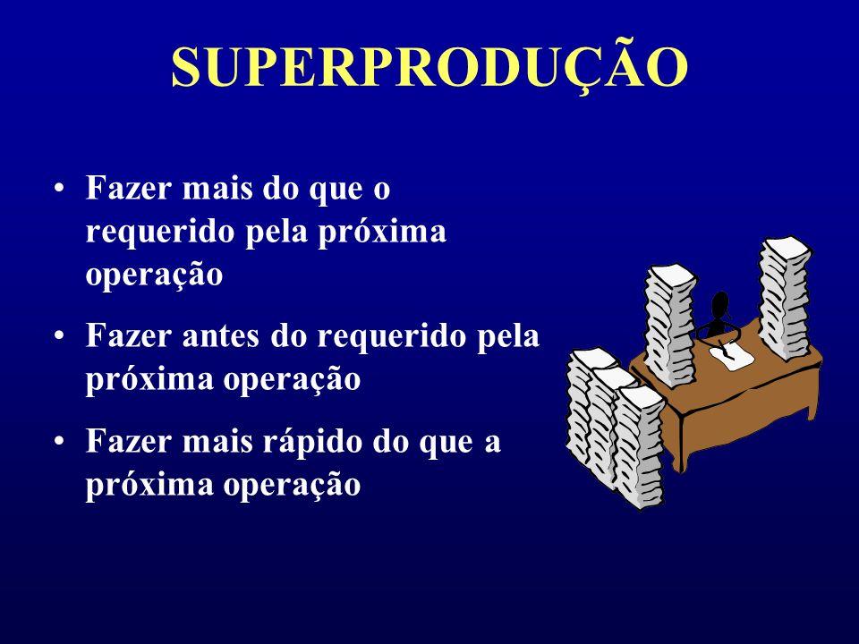 Mudá: os 7 principais tipos de desperdícios 1. Superprodução P roduzir mais do que o necessário cria um incontável número de outros desperdícios: área