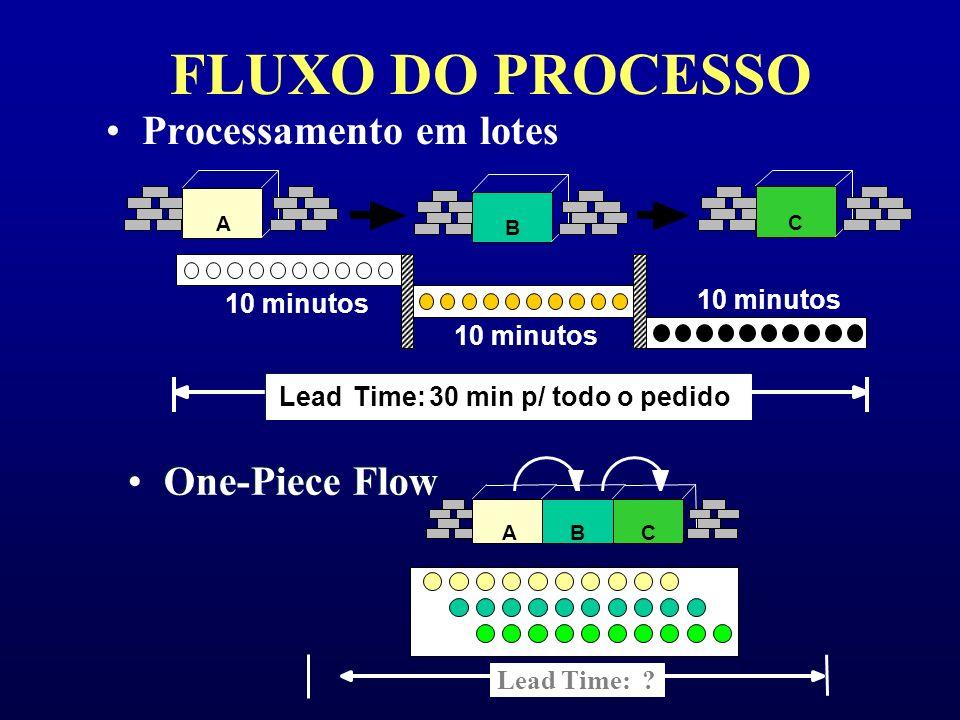Produção em Massa: Produção Empurrada Dificuldades para compatibilizar a produção com o programa de vendas original O compromisso para atender ao prog