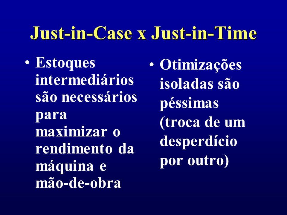 Just-in-Case x Just-in-Time Produção mais rápida é mais eficiente Produção sincronizada é a mais eficiente (velocidade além do necessário é desperdício)