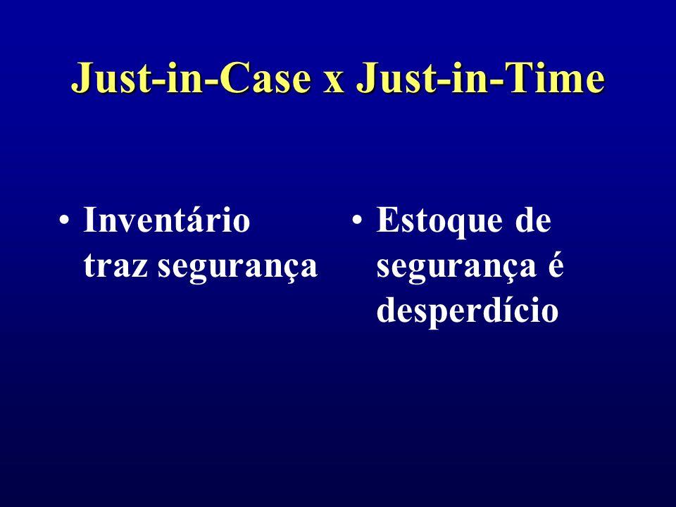 Just-in-Case x Just-in-Time Estoques intermediários são necessários para maximizar o rendimento da máquina e mão-de-obra Otimizações isoladas são péssimas (troca de um desperdício por outro)